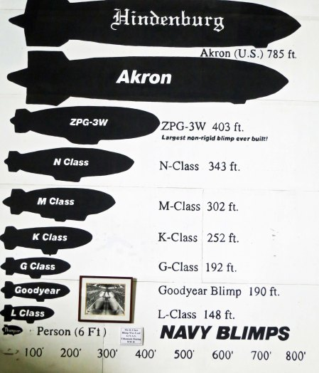 This illustration inside the Air Museum provides a perspective on the various sizes of blimps. The blimps housed at the Tillamook Naval Air Station were K-Class.